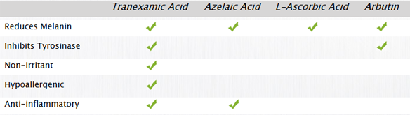tranexamic-acid-alpha-arbutin-doi-ban-trang-da-cung-tien